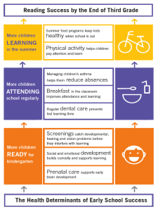 The Health Determinants of Early School Success Infographic